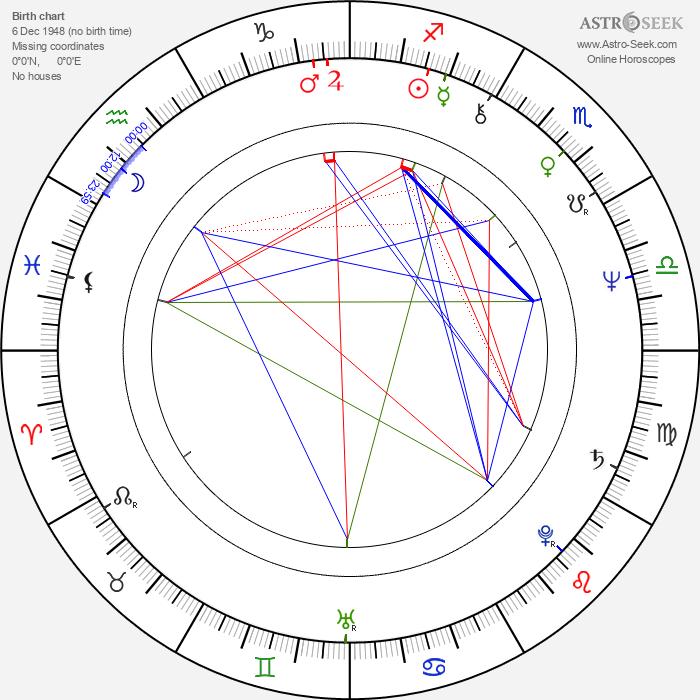 Miroslav Dudáček - Astrology Natal Birth Chart