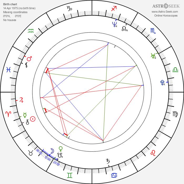 Miroslav Dvořák - Astrology Natal Birth Chart