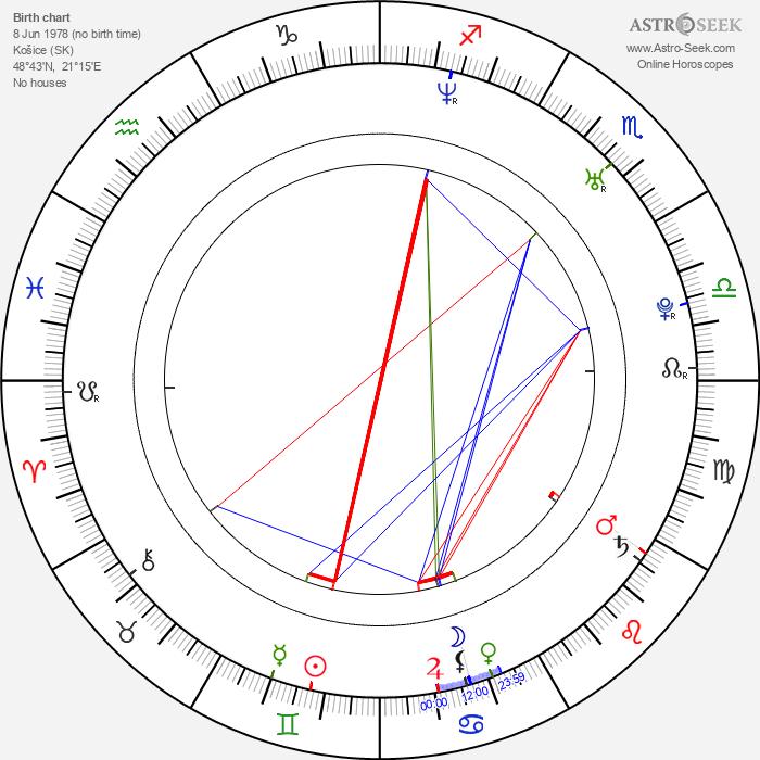 Miroslav Džunko - Astrology Natal Birth Chart