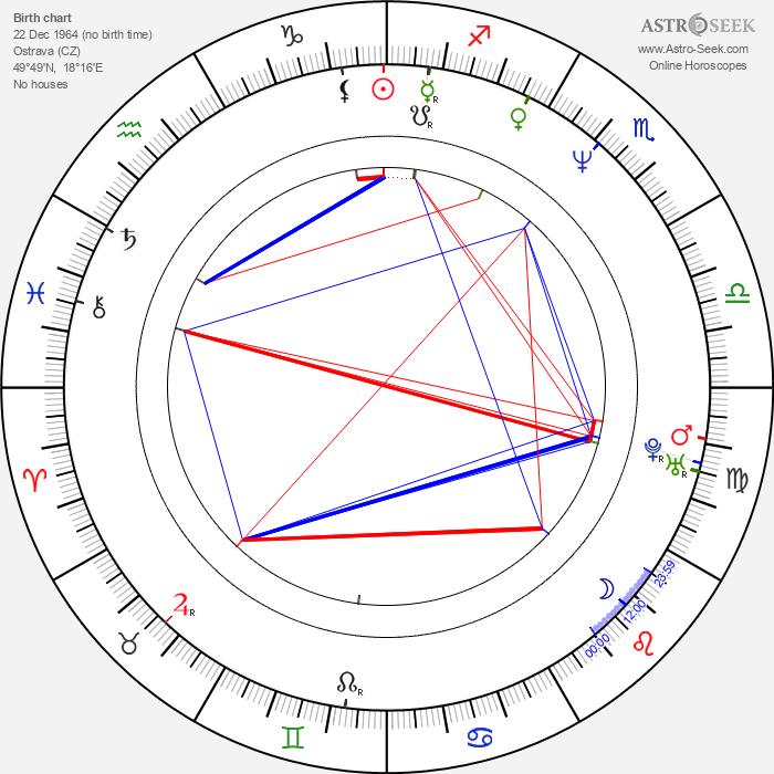 Miroslav Etzler - Astrology Natal Birth Chart