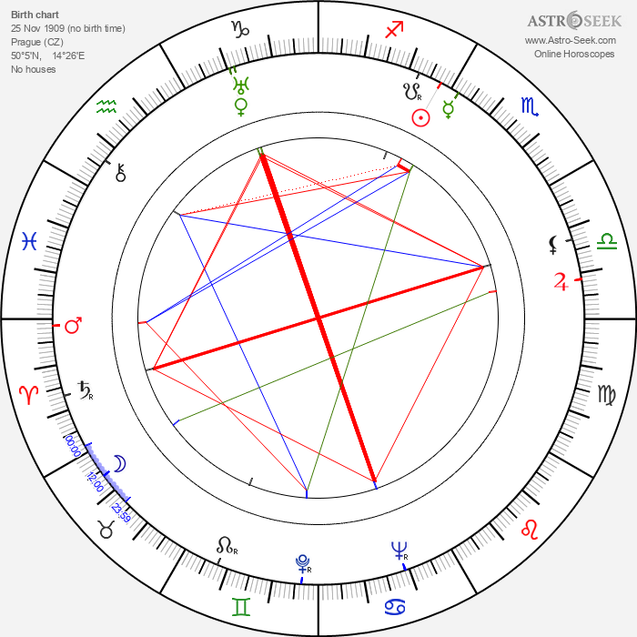 Miroslav Homola - Astrology Natal Birth Chart
