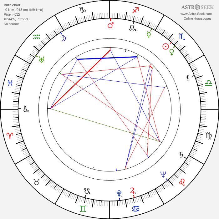 Miroslav Horníček - Astrology Natal Birth Chart