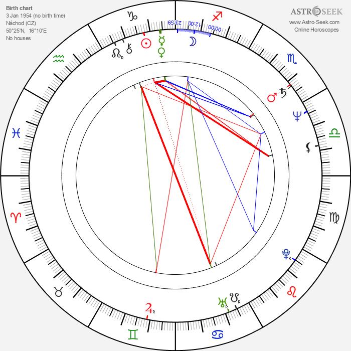 Miroslav Janek - Astrology Natal Birth Chart