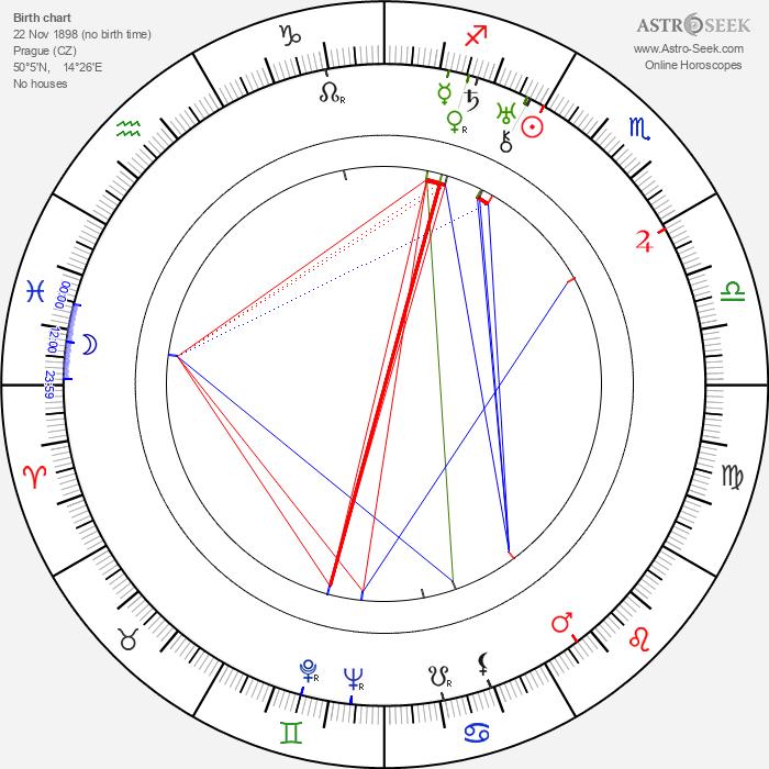 Miroslav Josef Krňanský - Astrology Natal Birth Chart