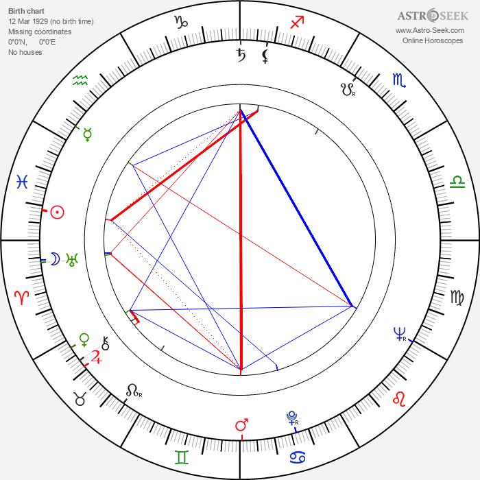 Miroslav Kahoun - Astrology Natal Birth Chart