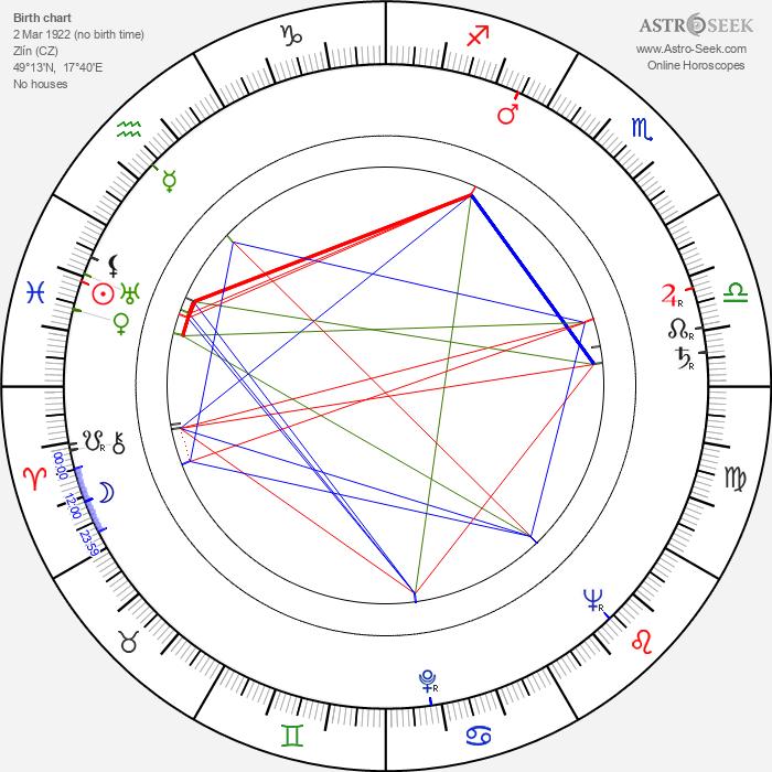 Miroslav Kalný - Astrology Natal Birth Chart