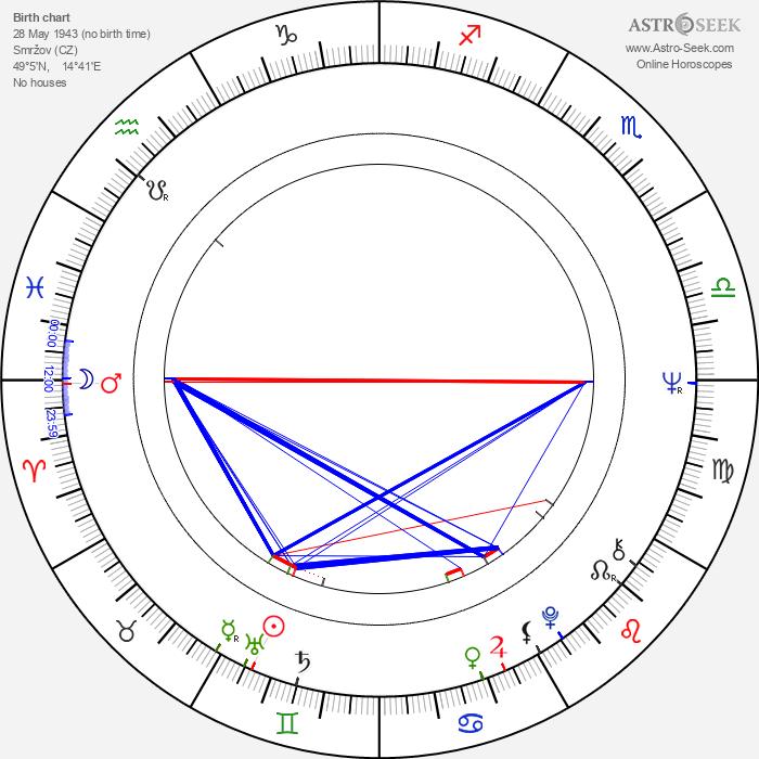 Miroslav Kořínek - Astrology Natal Birth Chart