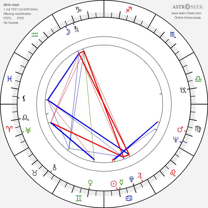 Miroslav Krejča - Astrology Natal Birth Chart