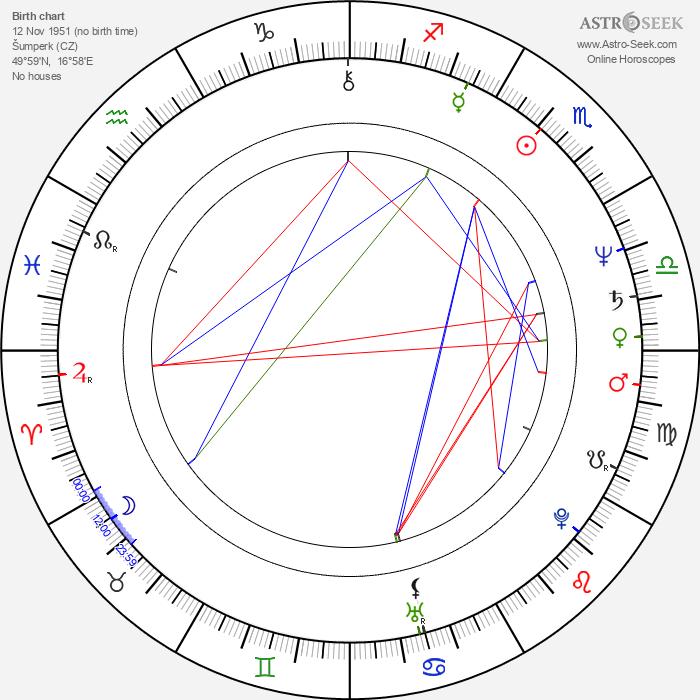Miroslav Krobot - Astrology Natal Birth Chart