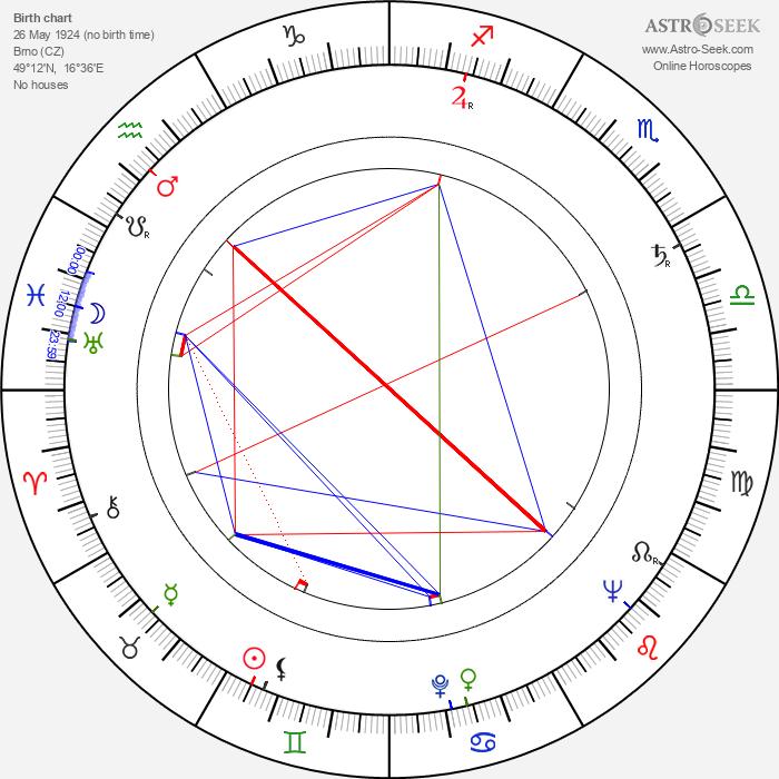 Miroslav Kůra - Astrology Natal Birth Chart