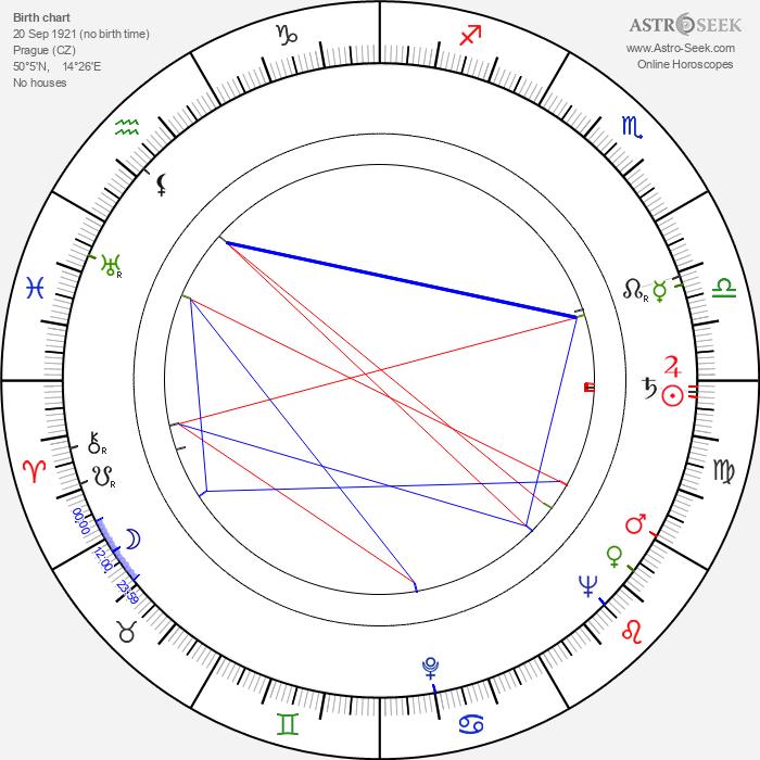Miroslav Laňka - Astrology Natal Birth Chart
