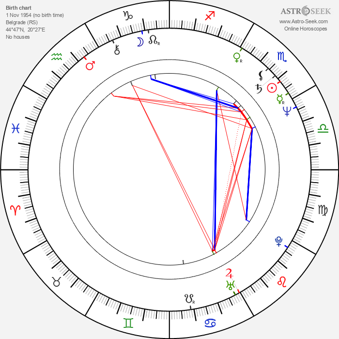 Miroslav Lekič - Astrology Natal Birth Chart