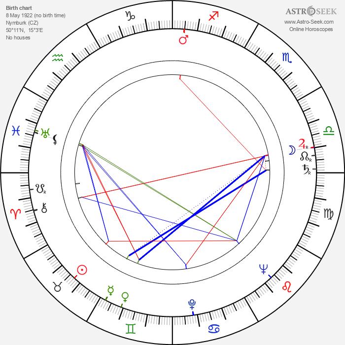 Miroslav Macháček - Astrology Natal Birth Chart