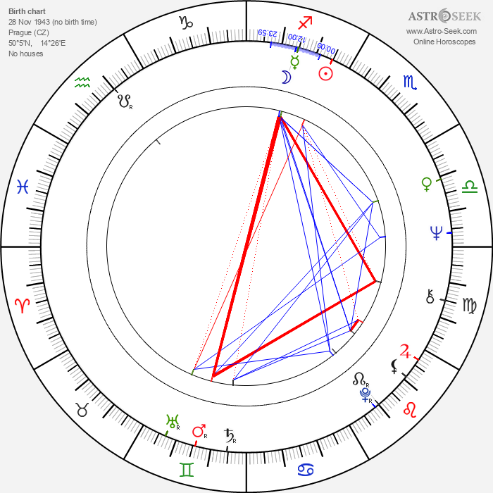 Miroslav Masopust - Astrology Natal Birth Chart