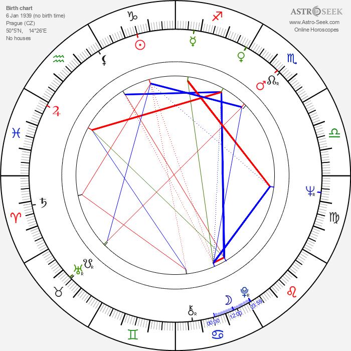 Miroslav Moravec - Astrology Natal Birth Chart