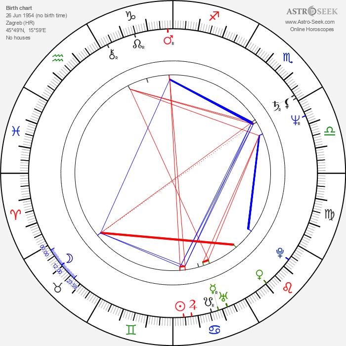 Miroslav Nemec - Astrology Natal Birth Chart