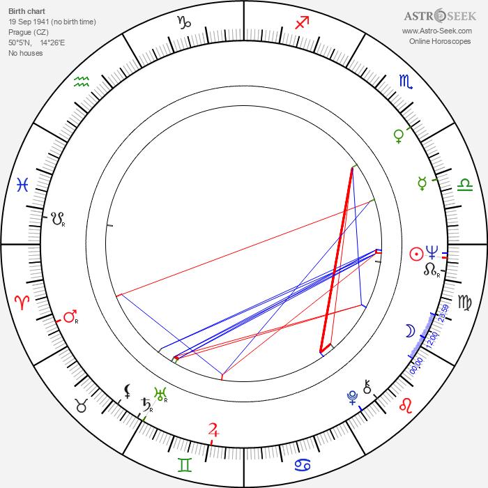 Miroslav Nohýnek - Astrology Natal Birth Chart