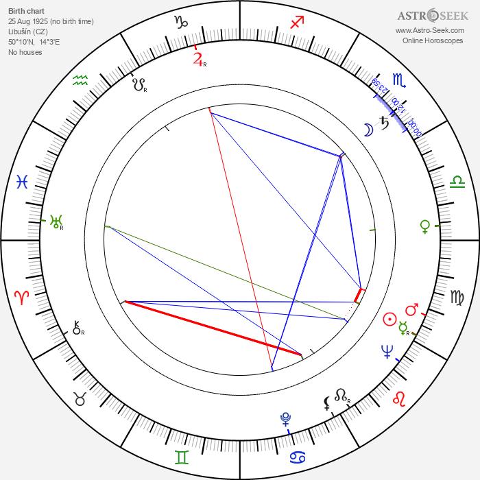Miroslav Plzák - Astrology Natal Birth Chart
