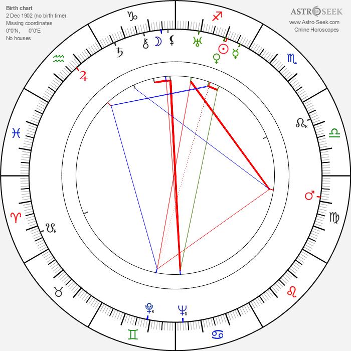 Miroslav Ponc - Astrology Natal Birth Chart