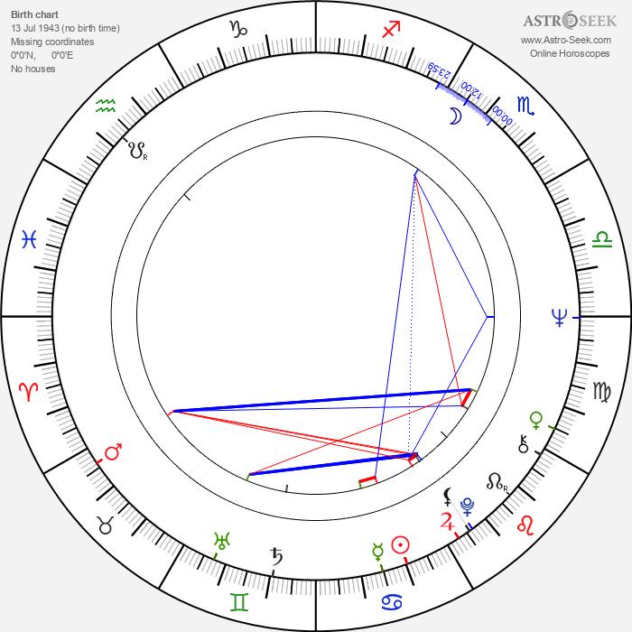 Miroslav Saic - Astrology Natal Birth Chart