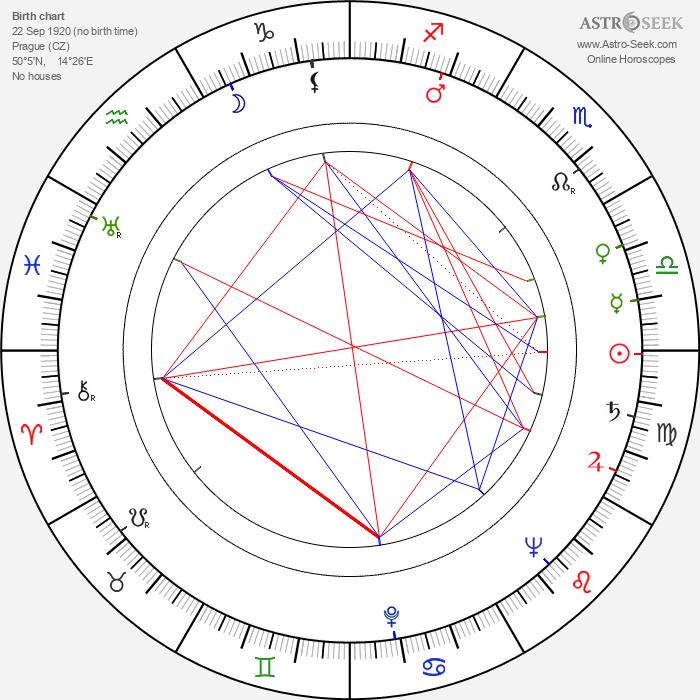 Miroslav Smotlacha - Astrology Natal Birth Chart