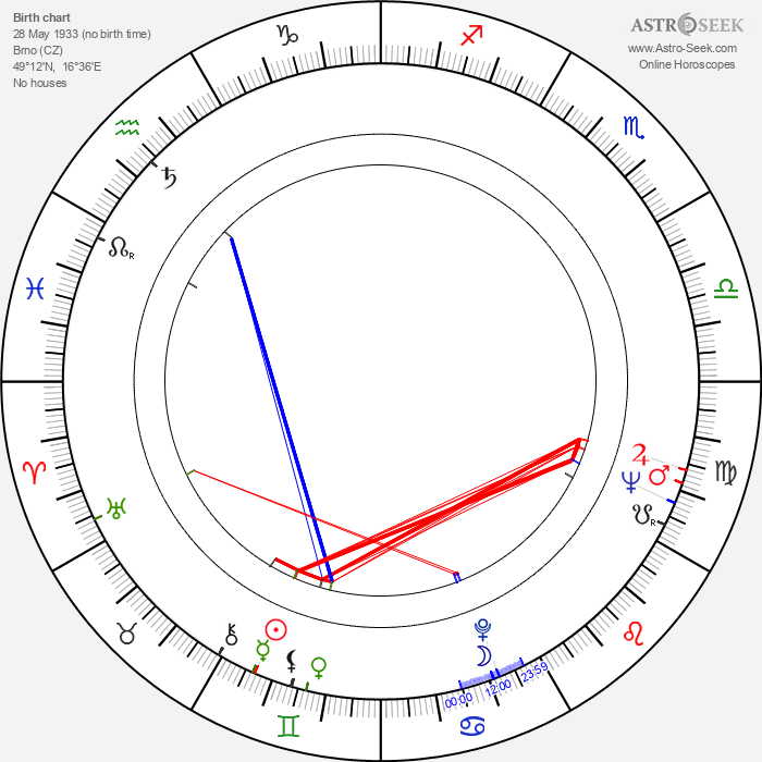 Miroslav Suchý - Astrology Natal Birth Chart