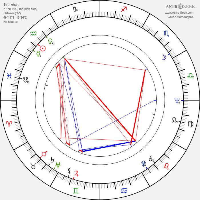 Miroslav Večeřa - Astrology Natal Birth Chart