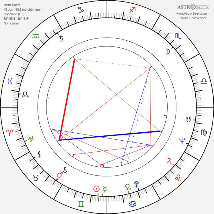 Miroslav Zounar - Astrology Natal Birth Chart