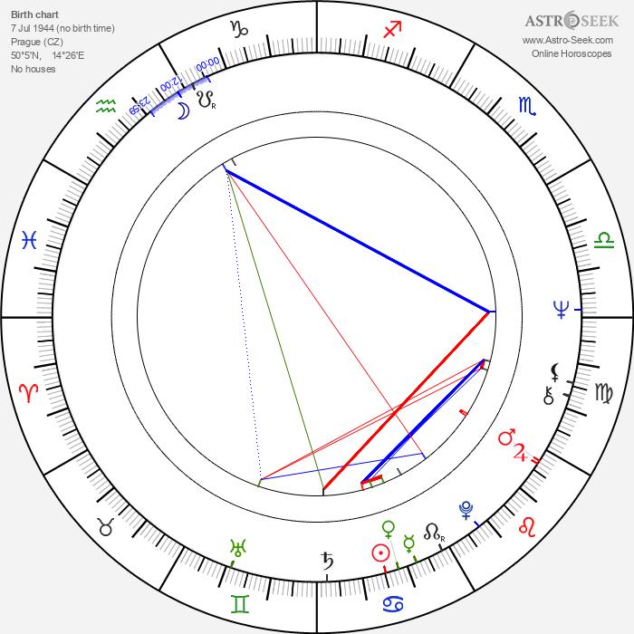 Miroslava Hozová - Astrology Natal Birth Chart