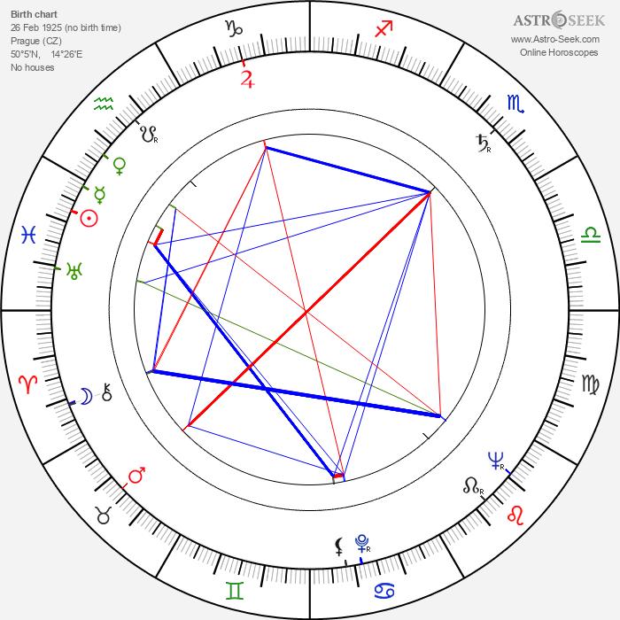 Miroslava Stern - Astrology Natal Birth Chart