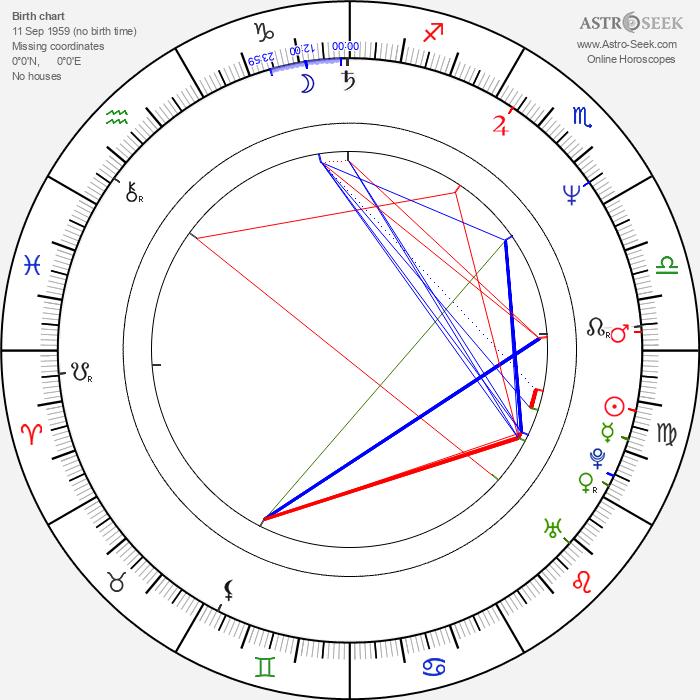 Miroslaw Guzowski - Astrology Natal Birth Chart