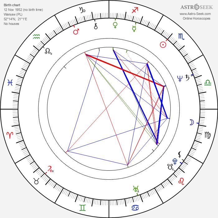 Miroslaw Konarowski - Astrology Natal Birth Chart