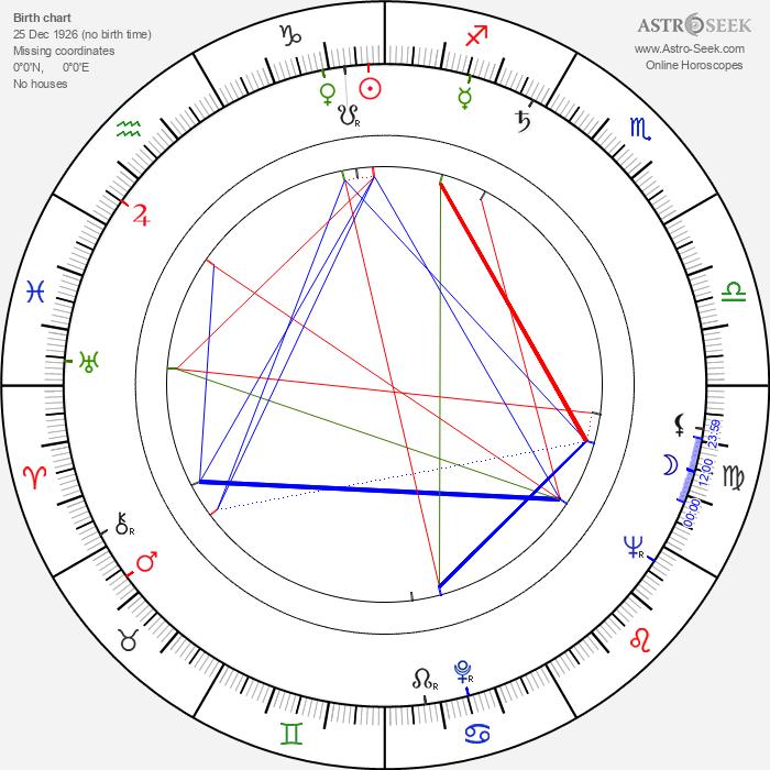 Miroslaw Szonert - Astrology Natal Birth Chart