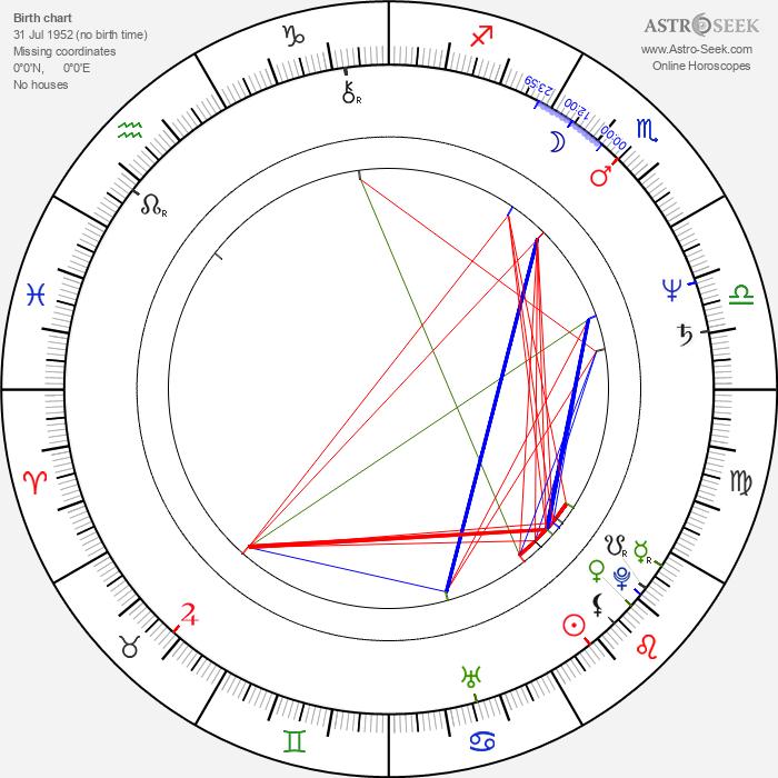 Miroslaw Wojciuk - Astrology Natal Birth Chart