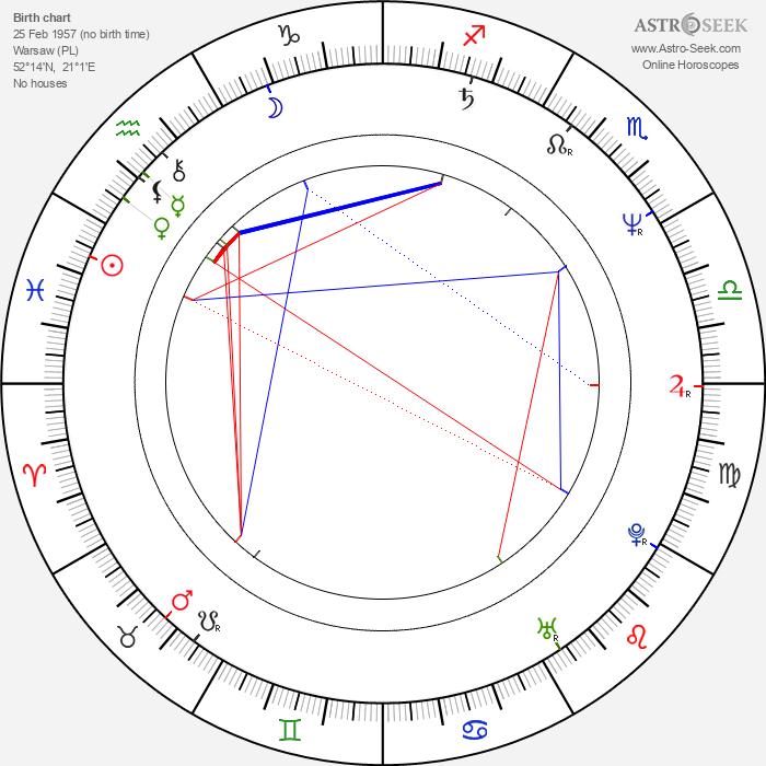 Miroslaw Zbrojewicz - Astrology Natal Birth Chart