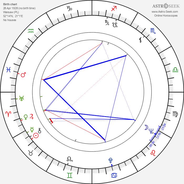 Miroslawa Dubrawska - Astrology Natal Birth Chart