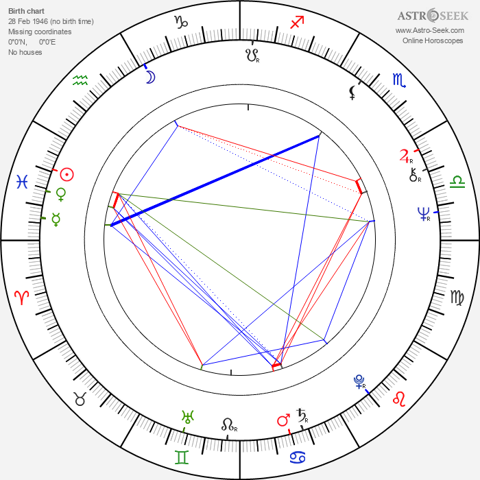 Mirta Ibarra - Astrology Natal Birth Chart