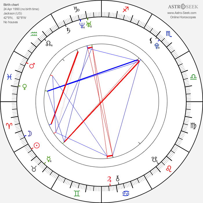 Mish Mosh - Astrology Natal Birth Chart