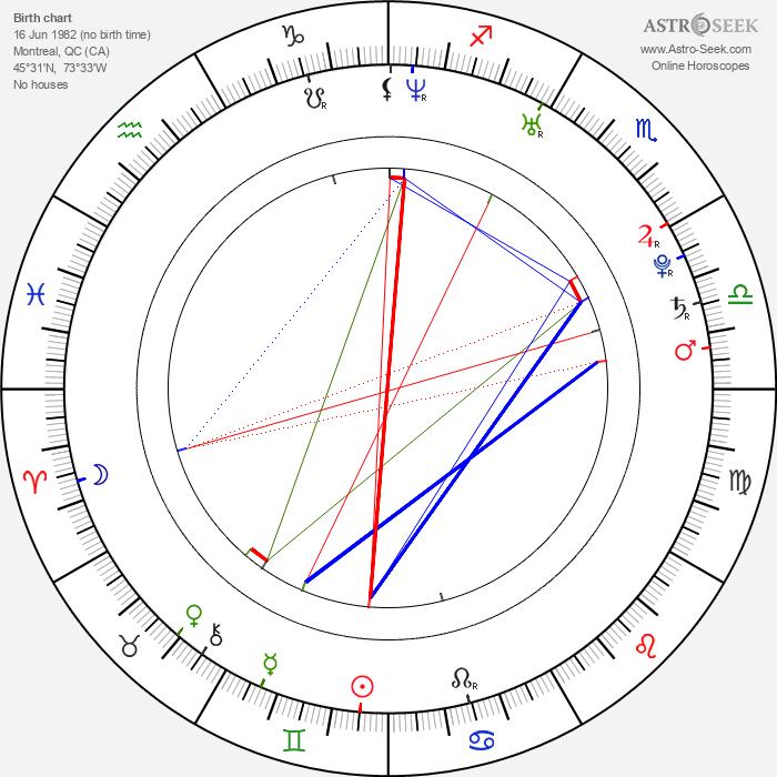 Missy Peregrym - Astrology Natal Birth Chart