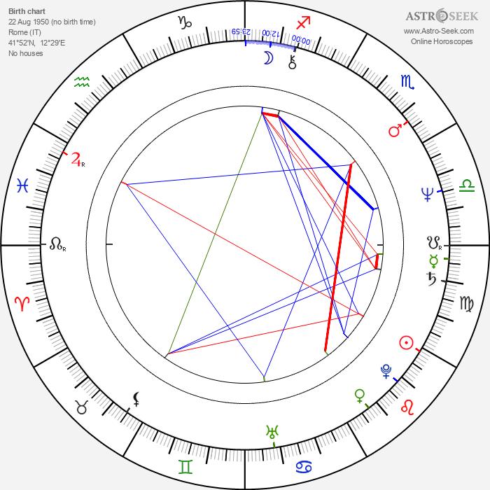 Mita Medici - Astrology Natal Birth Chart