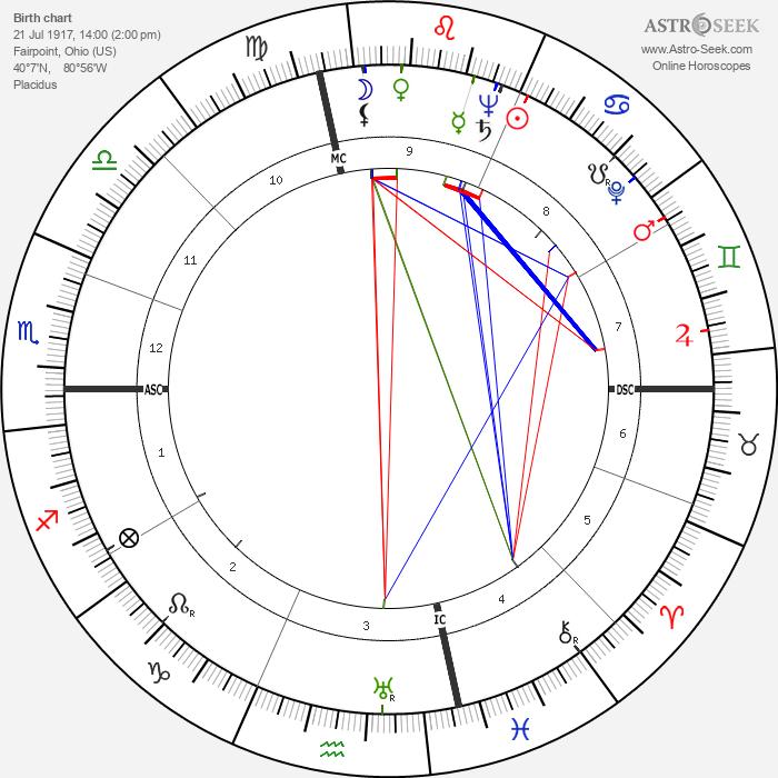 Mitch Chetkovich - Astrology Natal Birth Chart