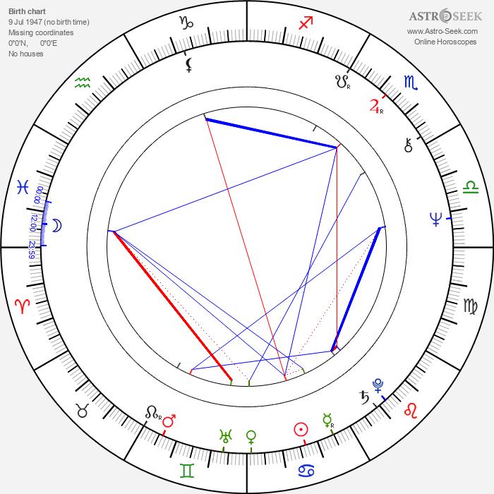Mitch Mitchell - Astrology Natal Birth Chart