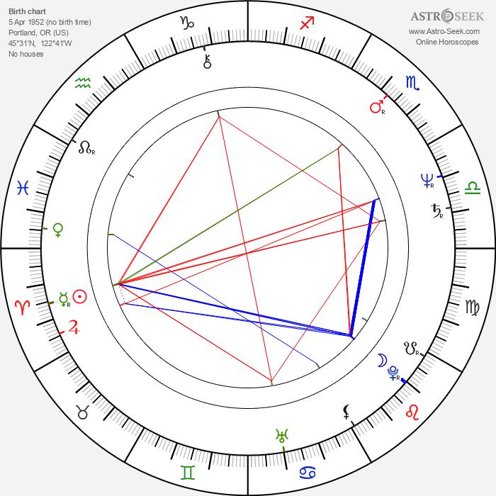 Mitch Pileggi - Astrology Natal Birth Chart