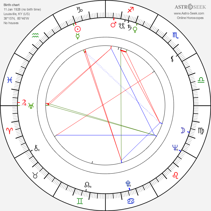 Mitch Ryan - Astrology Natal Birth Chart