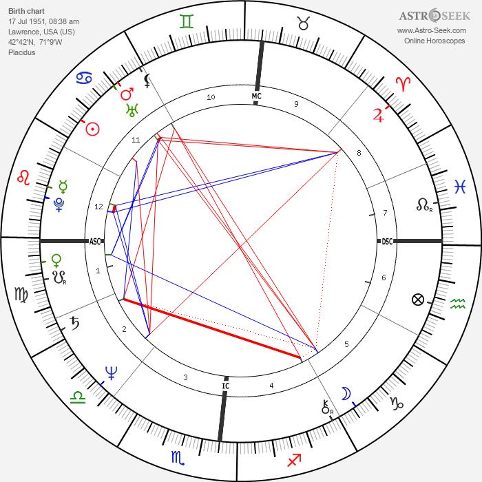 Mitchell Garabedian - Astrology Natal Birth Chart
