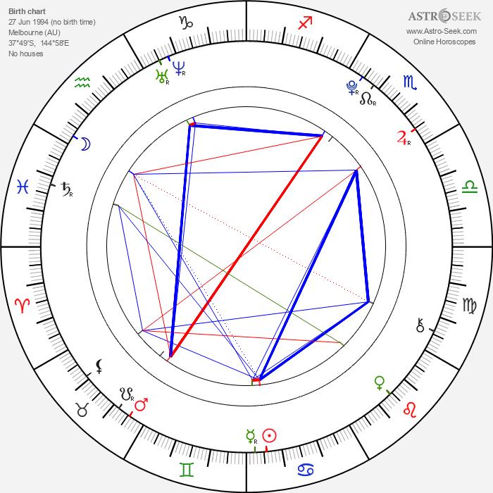 Mitchell Hope - Astrology Natal Birth Chart
