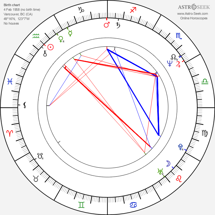 Mitchell Kosterman - Astrology Natal Birth Chart