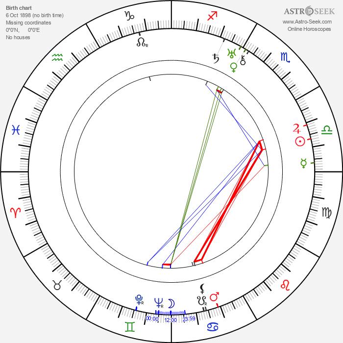 Mitchell Leisen - Astrology Natal Birth Chart