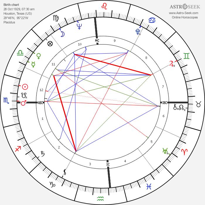 Mitchell Torok - Astrology Natal Birth Chart