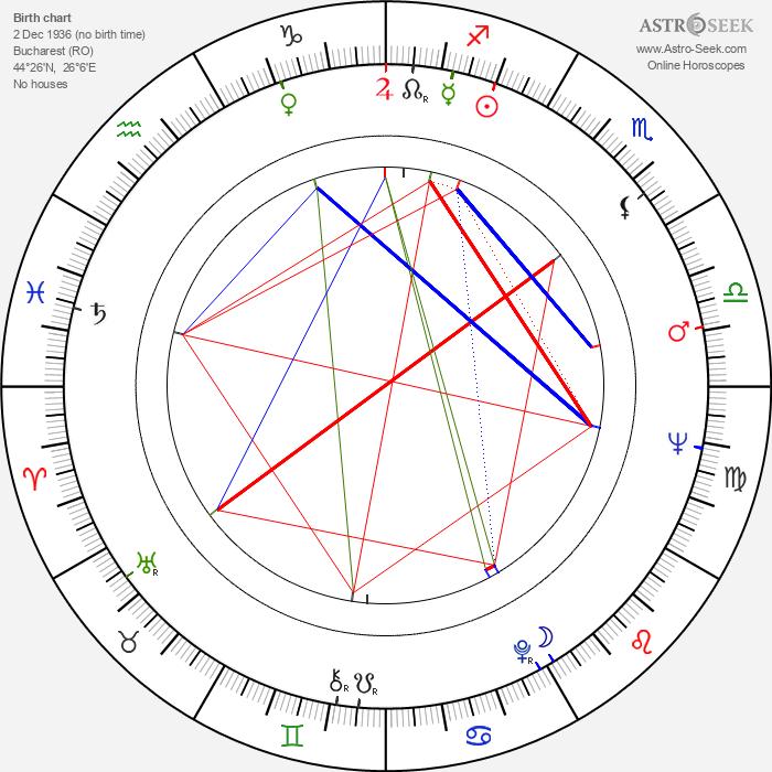 Mitica Popescu - Astrology Natal Birth Chart